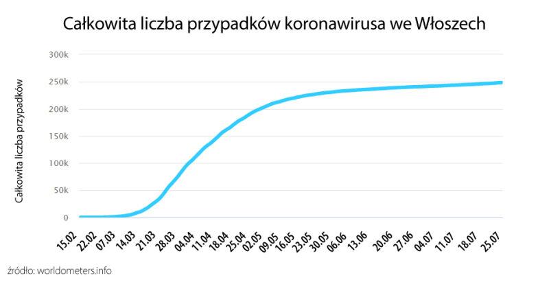 Całkowita liczba przypadków koronawirusa we Włoszech (tvnmeteo.pl za worldometers.info)