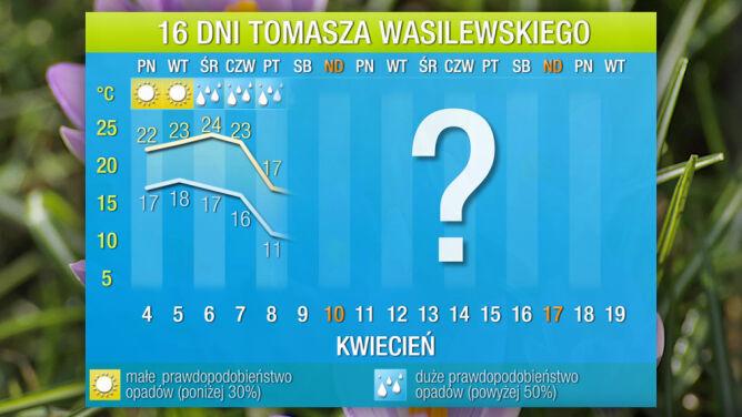 Prognoza pogody na 16 dni: <br />kilka dni lata, potem ochłodzenie