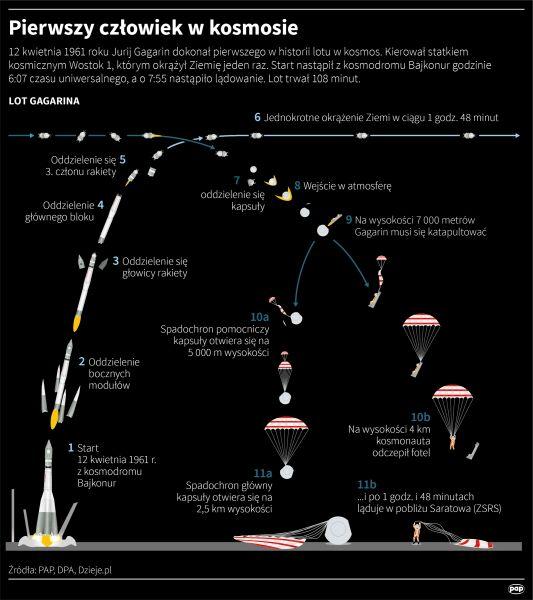 Pierwszy człowiek w kosmosie (Maciej Zieliński, Adam Ziemienowicz/PAP)